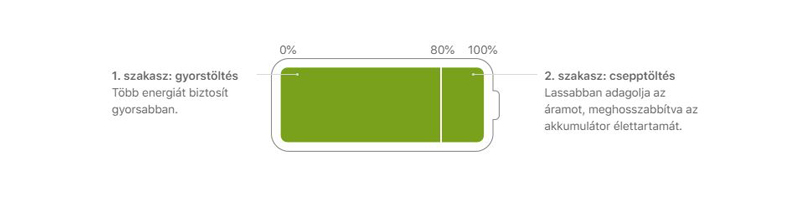 iPhone akkumulátor-csere